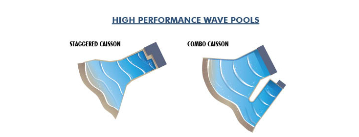 High performance Wave pool shapes