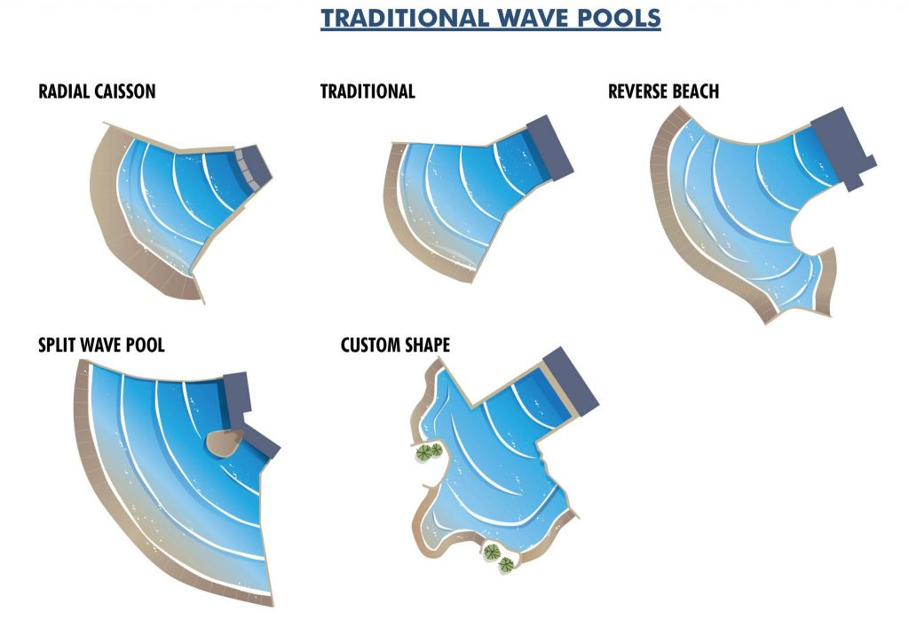 wave pool shapes and innovative geometry