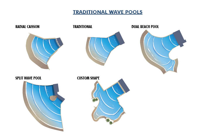 Traditional Wave Pool Shapes