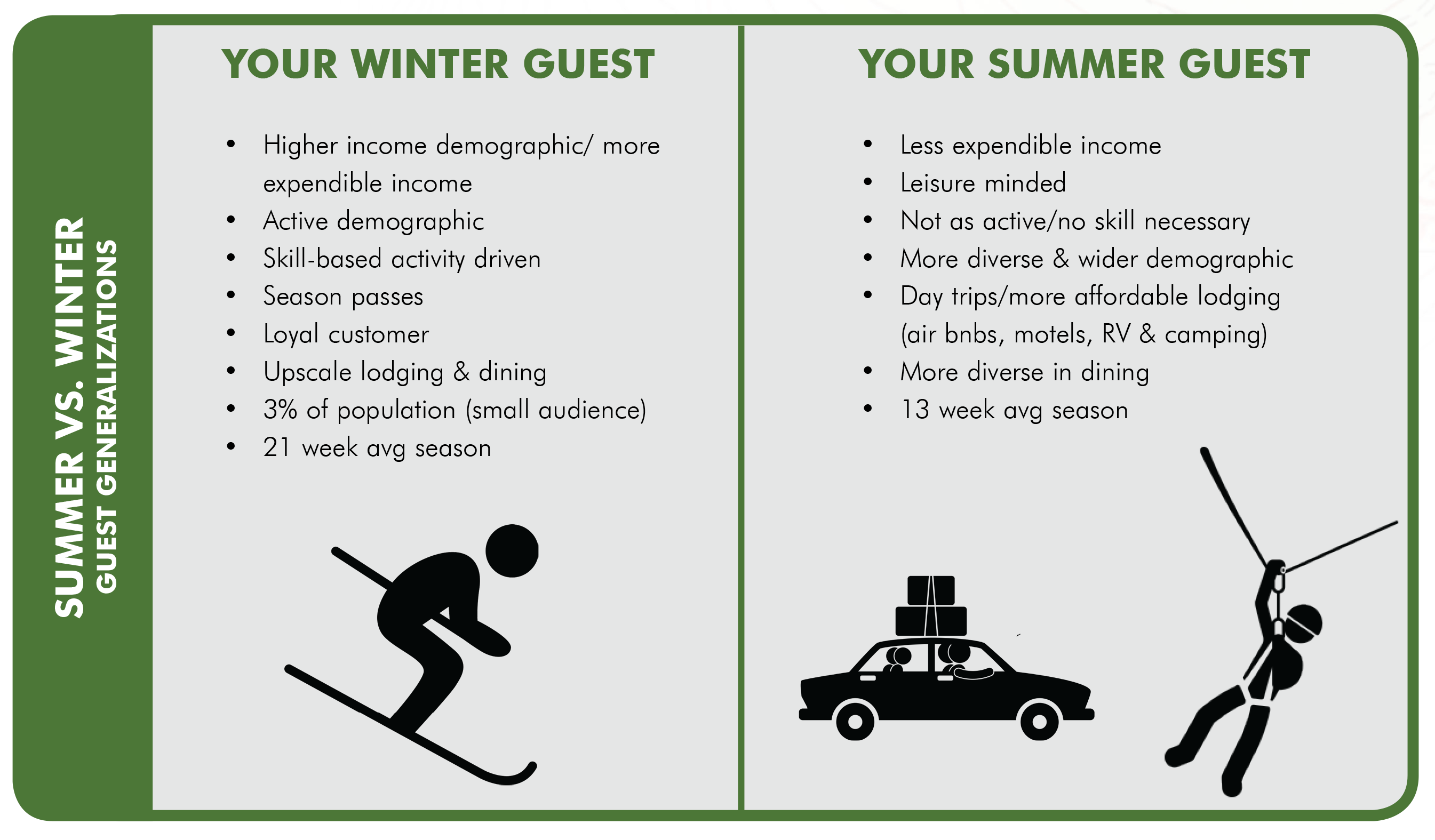 adg chart of summer vs winter guests